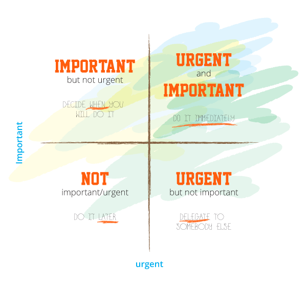 The Eisenhower Matrix - focus time planning on what's important