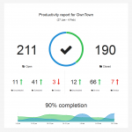 Generate a stunning visual report dashboard for Asana