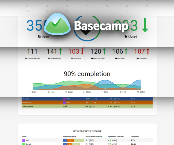 Basecamp reporting with visual Basecamp dashboard launched