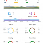Generate a stunning visual Atlassian JIRA reporting dashboard