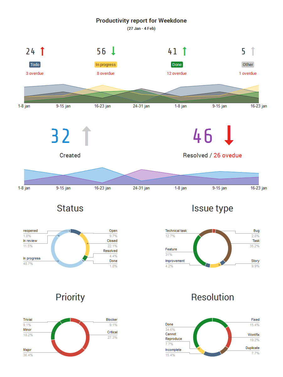 generate a stunning visual atlassian jira reporting dashboard weekdone