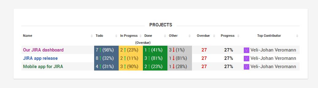 Generate a stunning visual Atlassian JIRA reporting dashboard - Weekdone