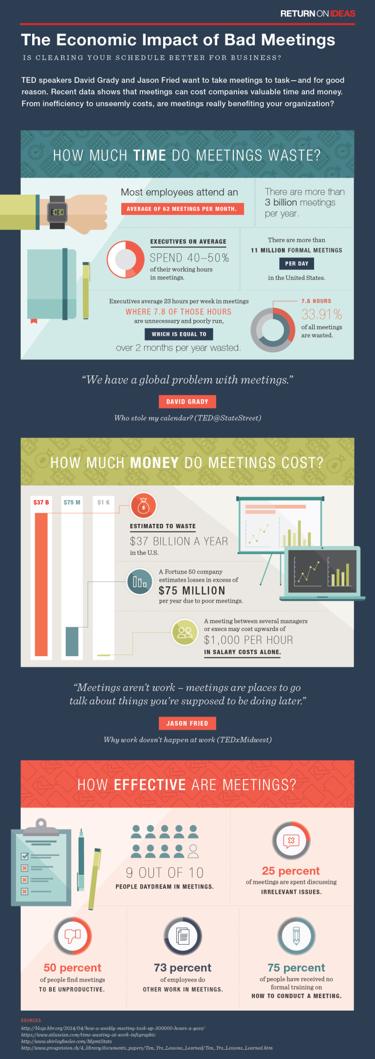 How Big is the Economic Impact of Unproductive Meetings?