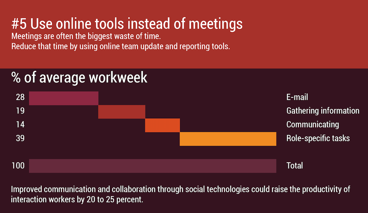 Alternatives to meetings