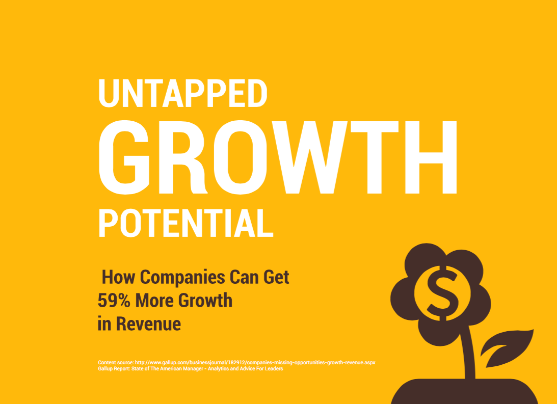 How Companies Can Get 59% More Growth in Revenue [Infographic]