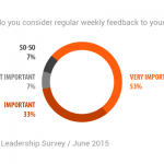 Leadership Survey Results: How Much Employee Feedback is Needed