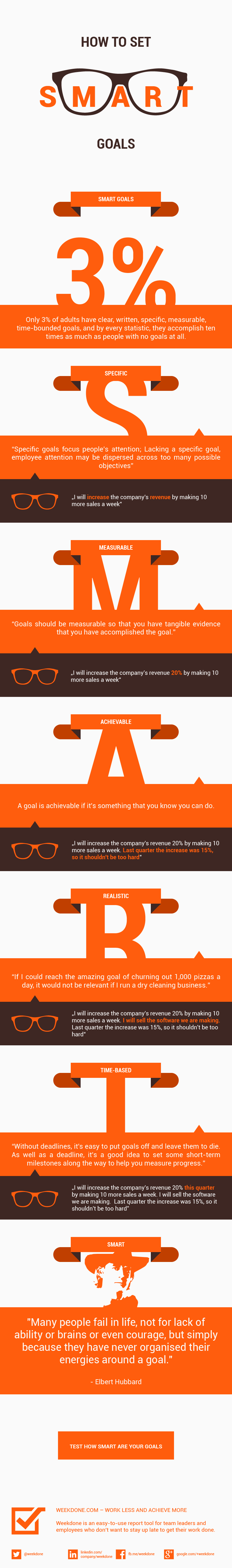 Managers Achieve Goals Infographic