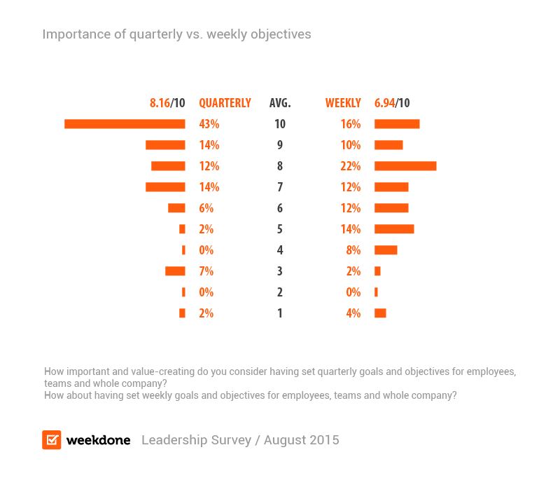 Importance of quarterly objectives and weekly goals