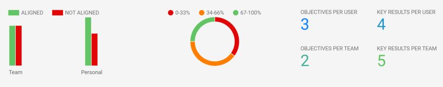 3_okr_dashboard_graphs