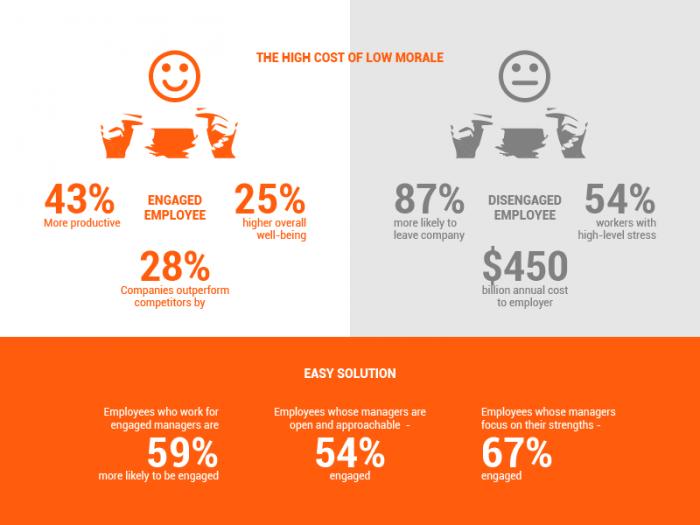 Employee feedback and engagement
