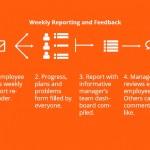 Management Tools: PPP - Plans, Progress, Problems