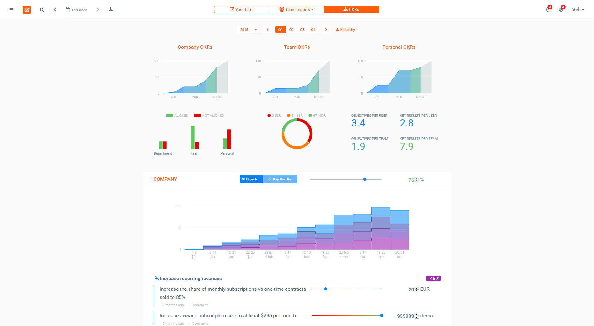 Weekdone OKR dashboard