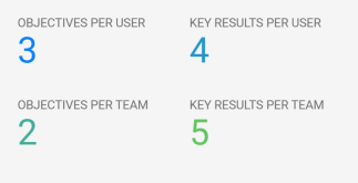 OKR_statistics_dashboard