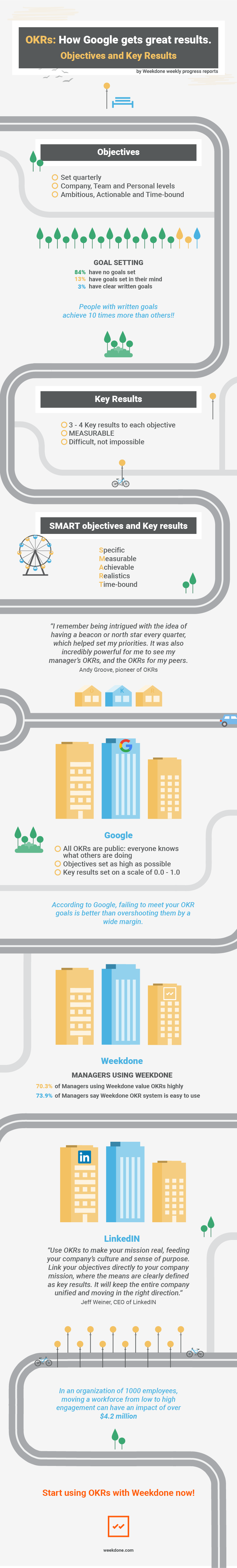 How Google and Others use OKRs [Infographic] - Weekdone