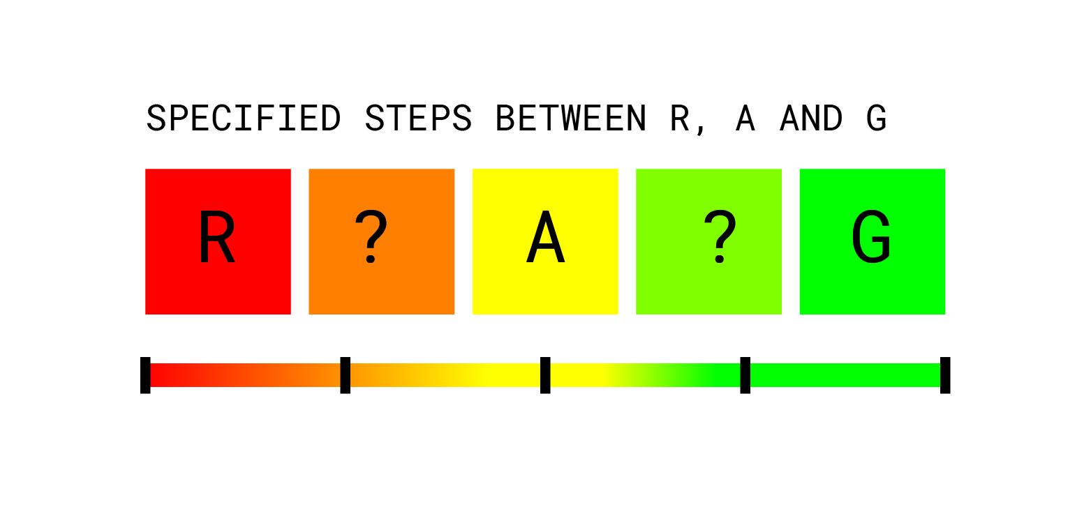 Ragb Traffic Light Rating System Expanding Established Design