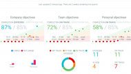Gather Accurate Data on How Your Team is Doing
