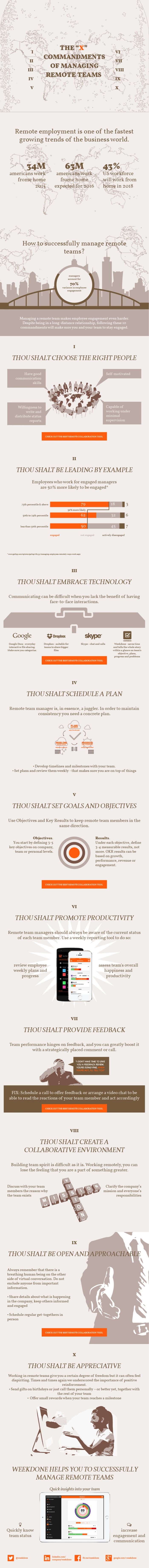 The ten commandments of managing remote teams