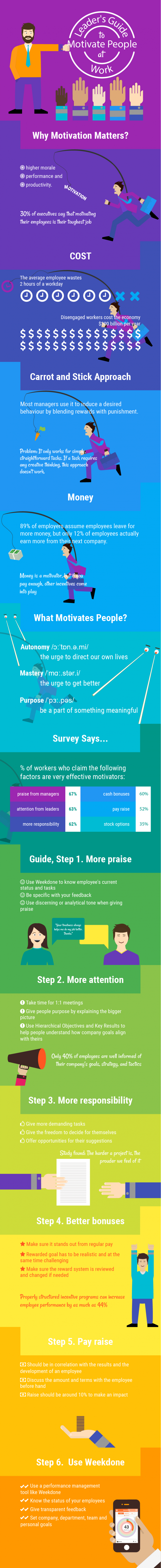 Leader's guide to motivate people at work