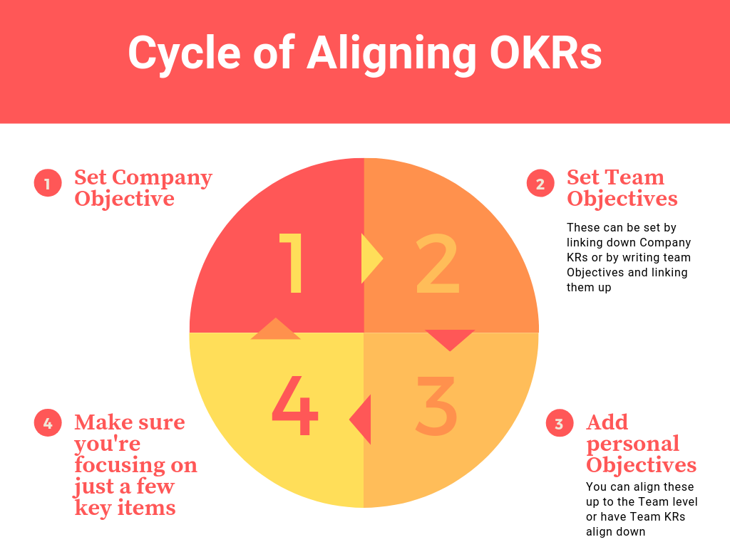 OKR Alignment with OKR Examples