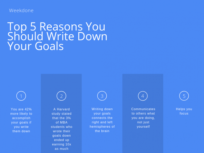 Top 5 Reasons You Should Write Your Goals Down