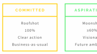 The difference between Committed and Aspirational OKRs