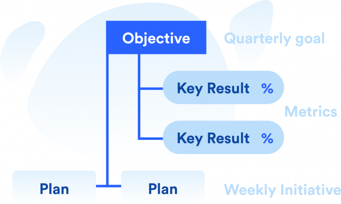 Setting Performance goals with OKRs