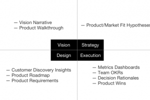 The Top 10 Deliverables of Product Managers