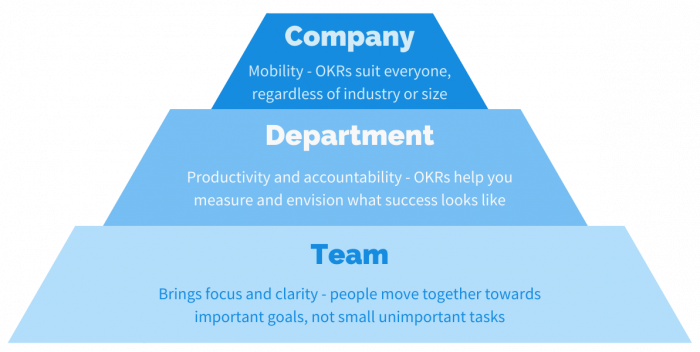 benefits of OKRs for company, departments and teams