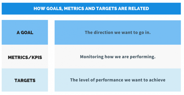 the difference between goals, metrics and targets