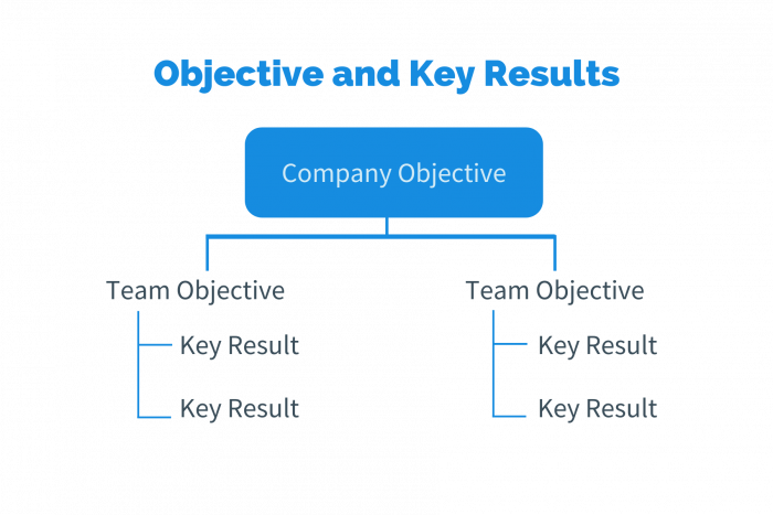 Objective key results alignment in company