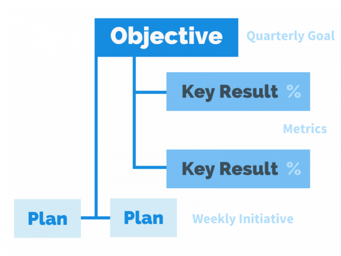 Objectives, Key Results, Plans and how they link.